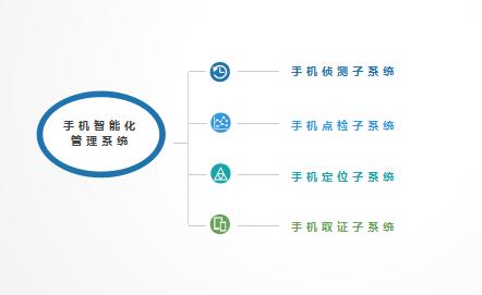 手机智能化管控系统